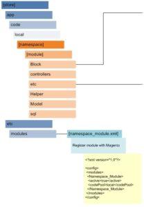 Magento Module Registration