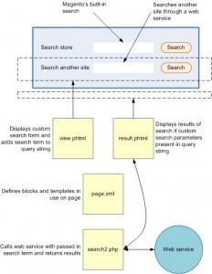 Magento search module integration