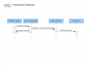 Transmission Sequence